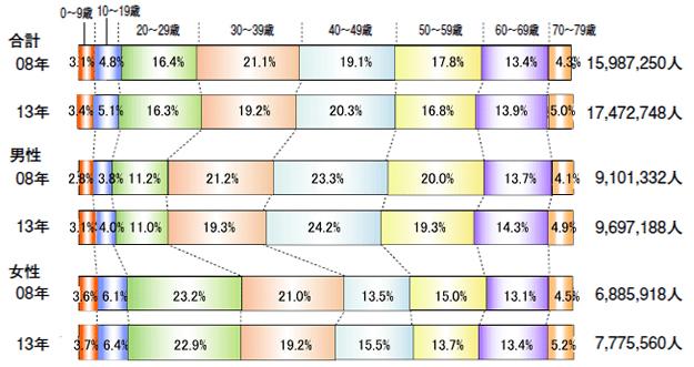 性別の海外旅行者数と年代別に見る構成の比率