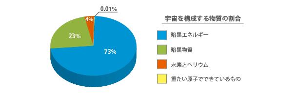 宇宙空間を構成する物質の割合(暗黒エネルギー:73%、暗黒物質:23%、水素とヘリウム:4%)