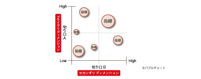 バブルチャートのディメンションの切り口と軸