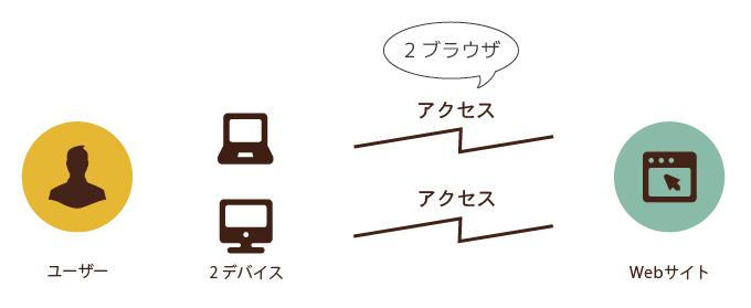 1ユーザーが2つのデバイスでアクセス