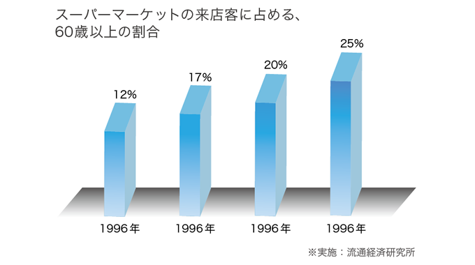 スーパーマーケットの来店客に占める60歳以上の割合のグラフ