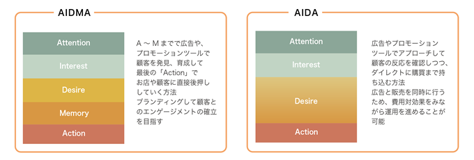 AIDMAとAIDAの違い