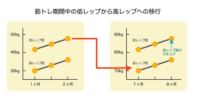 低レップ数から高レップ数への移行