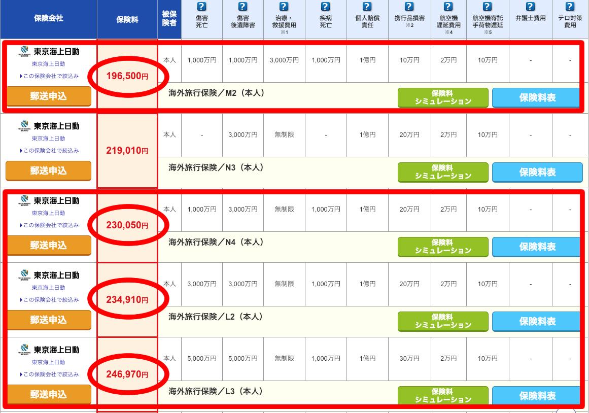 『i保険』でワーキングホリデーの海外旅行保険料金の比較